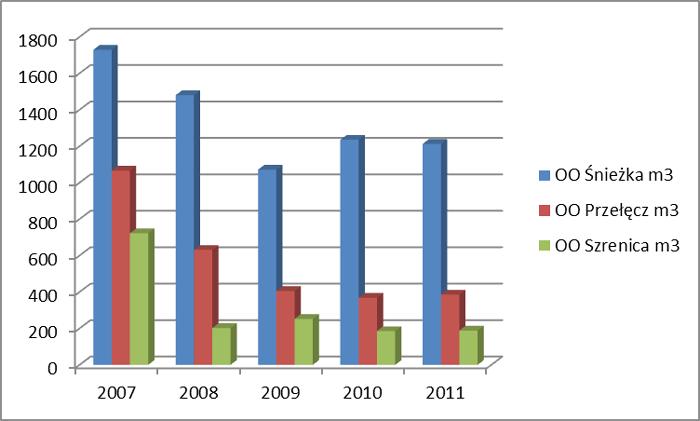 Ryc. 1. Masa drzew okorowanych w latach 2007-2011 w trzech obwodach ochronnych Karkonoskiego Parku Narodowego.